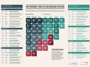 The periodic table of SEO featured image